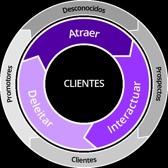 inbound-marketing-cycle